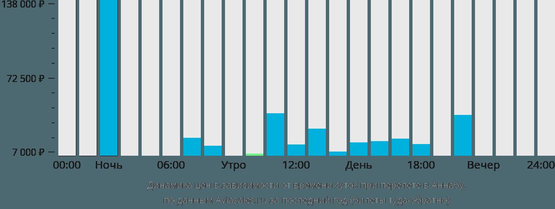 Динамика цен в зависимости от времени вылета в Аннабу