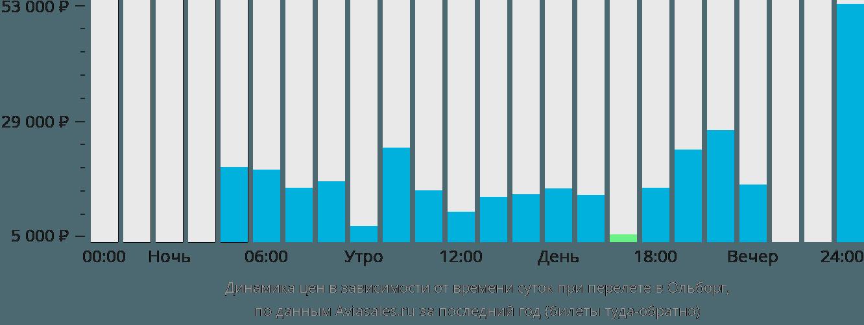 Динамика цен в зависимости от времени вылета в Ольборг