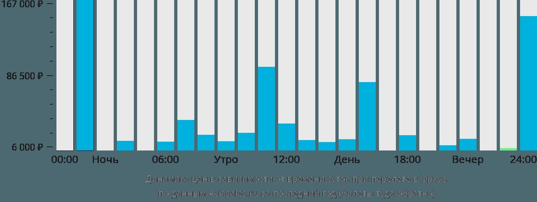 Динамика цен в зависимости от времени вылета в Аарус