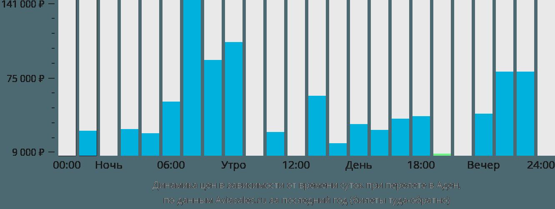 Динамика цен в зависимости от времени вылета в Аден