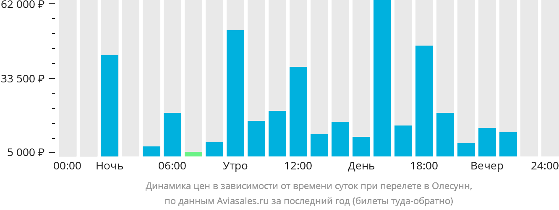 Динамика цен в зависимости от времени вылета в Олесунн