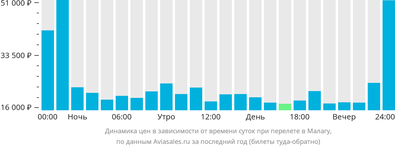 Динамика цен в зависимости от времени вылета в Малагу