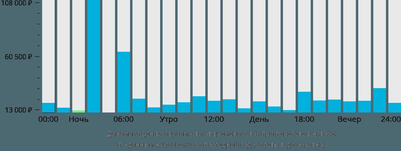 Динамика цен в зависимости от времени вылета в Актюбинск