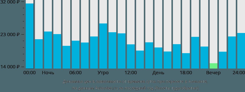 Динамика цен в зависимости от времени вылета в Аликанте