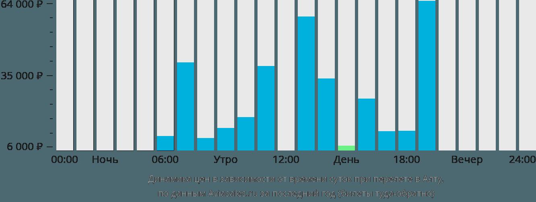 Динамика цен в зависимости от времени вылета в Алту