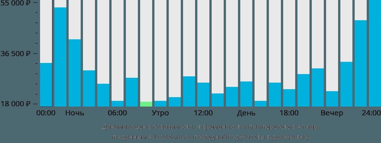Динамика цен в зависимости от времени вылета в Алжир