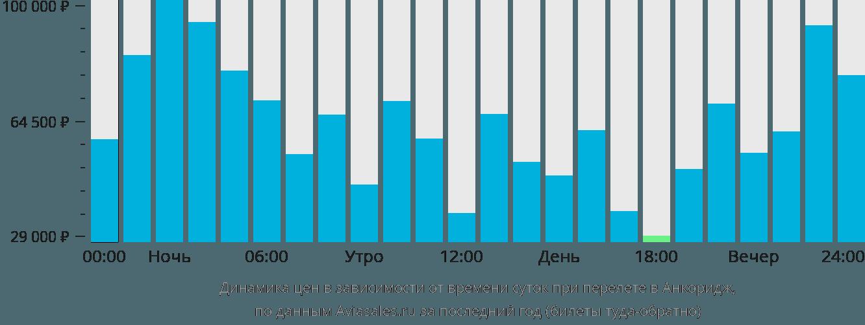 Динамика цен в зависимости от времени вылета в Анкоридж