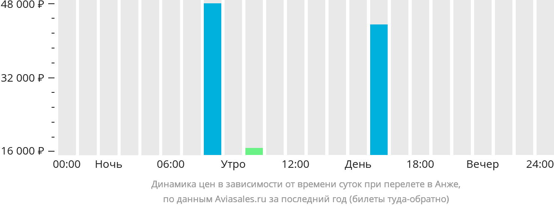 Динамика цен в зависимости от времени вылета Анже