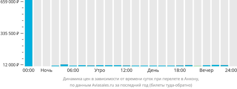 Динамика цен в зависимости от времени вылета в Анкону