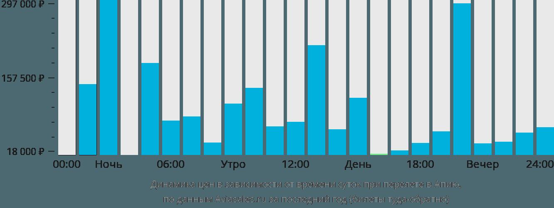 Динамика цен в зависимости от времени вылета в Апию