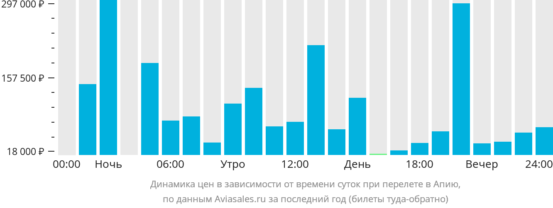 Динамика цен в зависимости от времени вылета Апиа
