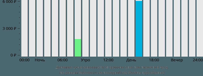 Динамика цен в зависимости от времени вылета в Арад