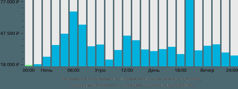 Динамика цен в зависимости от времени вылета в Ашхабад