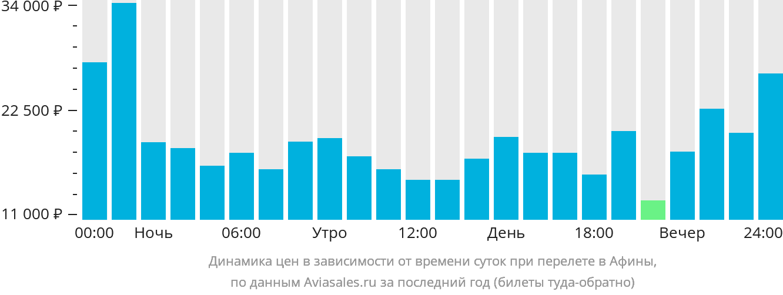 Динамика цен в зависимости от времени вылета в Афины