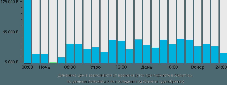Динамика цен в зависимости от времени вылета в Амритсар