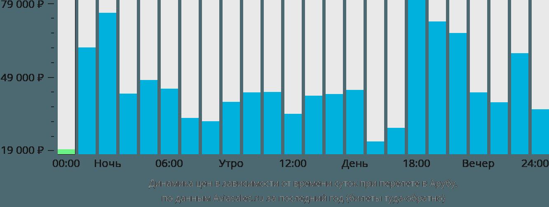Динамика цен в зависимости от времени вылета в Арубу