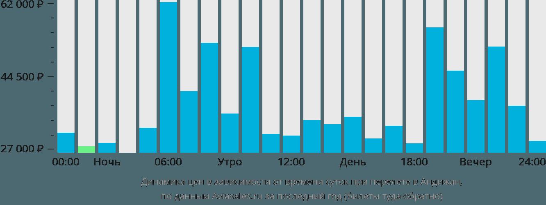 Динамика цен в зависимости от времени вылета в Андижан