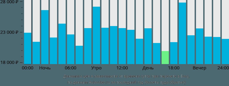 Динамика цен в зависимости от времени вылета в Баку