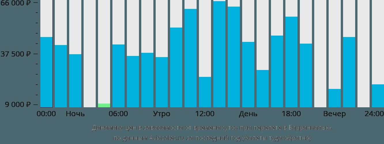 Динамика цен в зависимости от времени вылета в Барранкилью