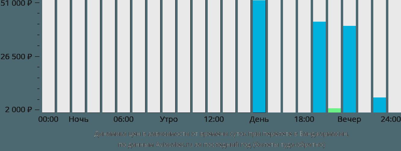 Динамика цен в зависимости от времени вылета в Банджармасин
