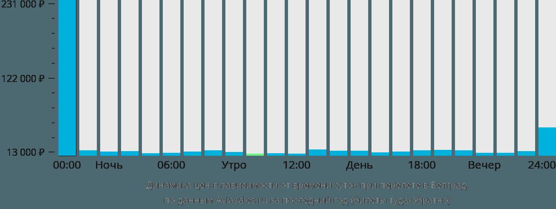 Динамика цен в зависимости от времени вылета в Белград