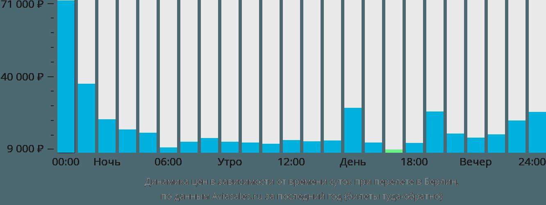 Динамика цен в зависимости от времени вылета в Берлин