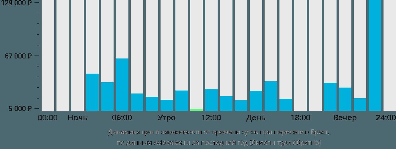 Динамика цен в зависимости от времени вылета в Брест