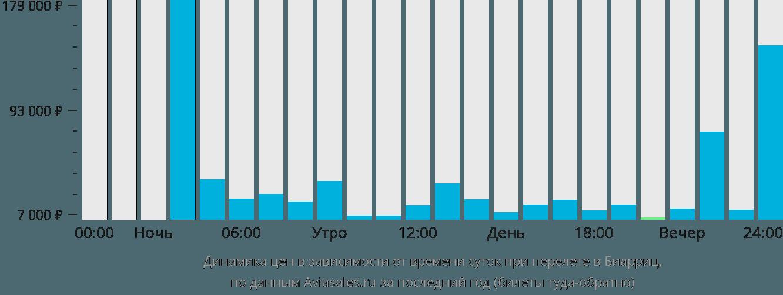 Динамика цен в зависимости от времени вылета в Биарриц
