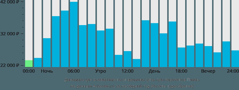 Динамика цен в зависимости от времени вылета в Пекин