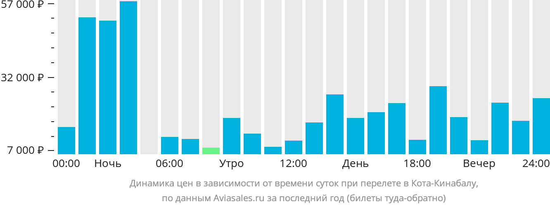 Динамика цен в зависимости от времени вылета в Кота-Кинабалу