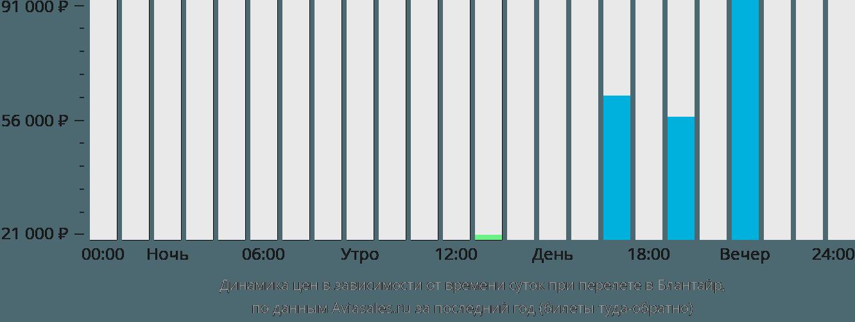 Динамика цен в зависимости от времени вылета в Блантайр