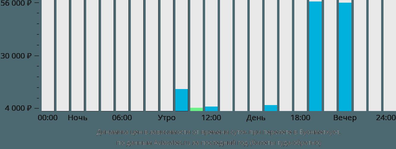 Динамика цен в зависимости от времени вылета в Буонметхуот