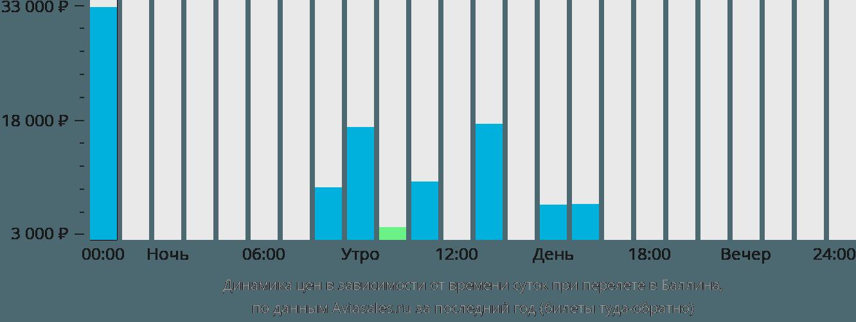 Динамика цен в зависимости от времени вылета в Баллина