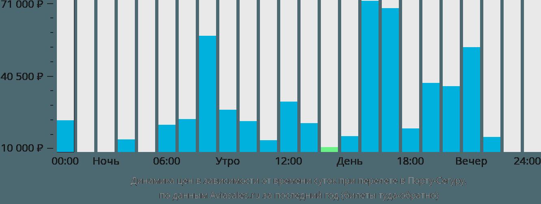 Динамика цен в зависимости от времени вылета в Порту-Сегуру