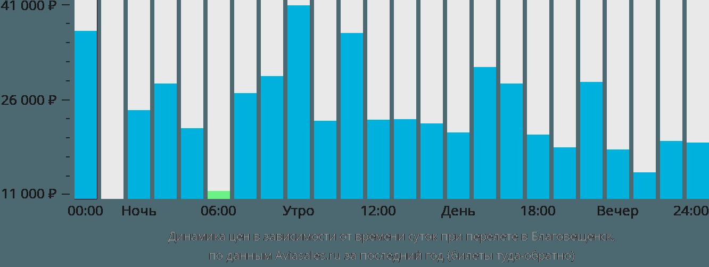 Скидки на авиабилеты благовещенск сколько стоит билет на самолет салехарл-питер