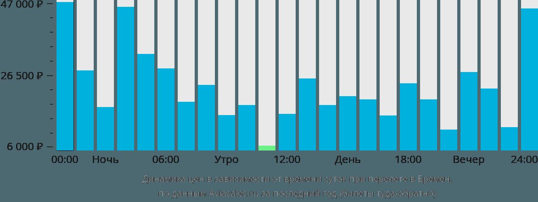 Динамика цен в зависимости от времени вылета в Бремена