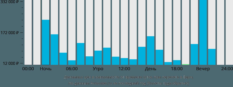 Динамика цен в зависимости от времени вылета в Берн