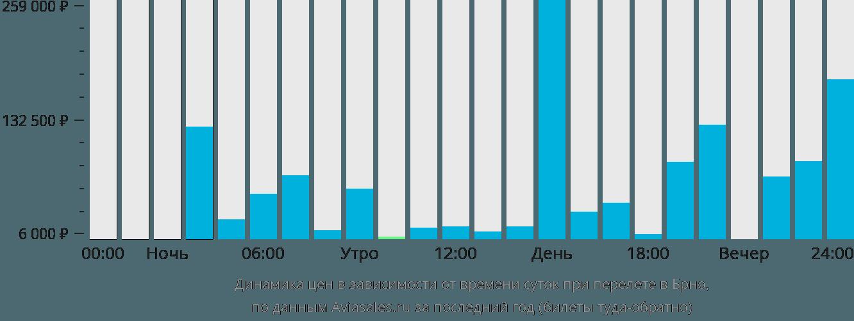 Динамика цен в зависимости от времени вылета в Брно
