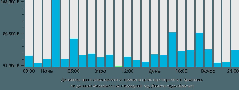 Динамика цен в зависимости от времени вылета в Бразилиа