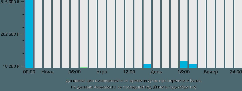 Динамика цен в зависимости от времени вылета в Баско