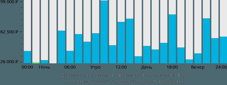 Динамика цен в зависимости от времени вылета в Басру