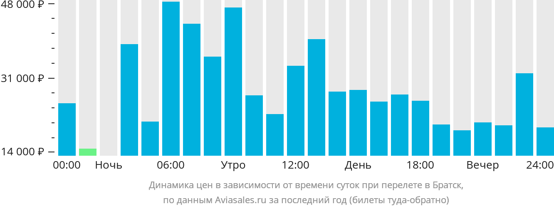 Динамика цен в зависимости от времени вылета в Братск