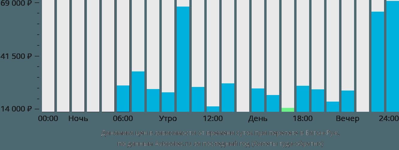 Динамика цен в зависимости от времени вылета в Батон-Руж