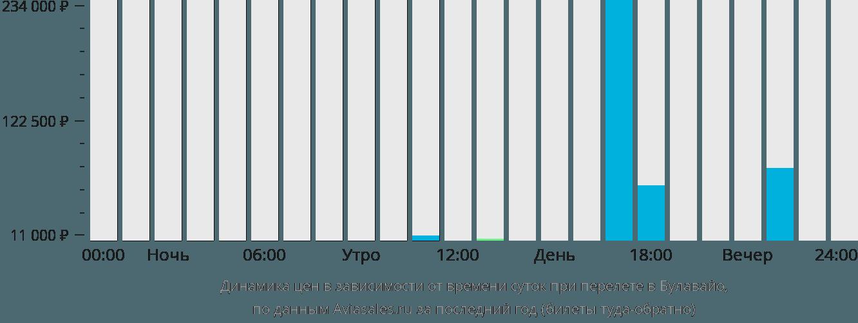 Динамика цен в зависимости от времени вылета в Булавайо