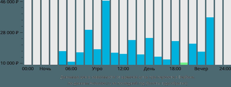 Динамика цен в зависимости от времени вылета в Бербанк
