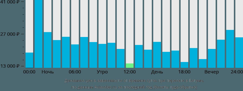 Динамика цен в зависимости от времени вылета в Батуми
