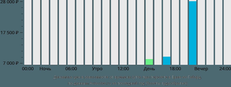 Динамика цен в зависимости от времени вылета в Брив-ла-Гайард
