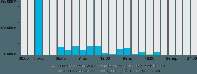 Динамика цен в зависимости от времени вылета в Бозмен