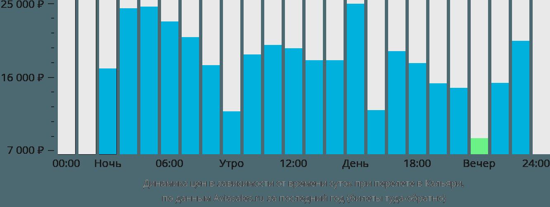 Динамика цен в зависимости от времени вылета в Кальяри