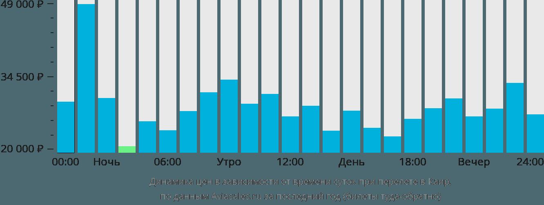 Динамика цен в зависимости от времени вылета в Каир